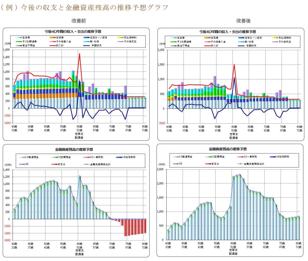 今後の収支と金融資産残高の推移予想グラフ